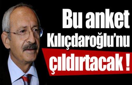 Bu anket Kılıçdaroğlu'nu çıldırtacak